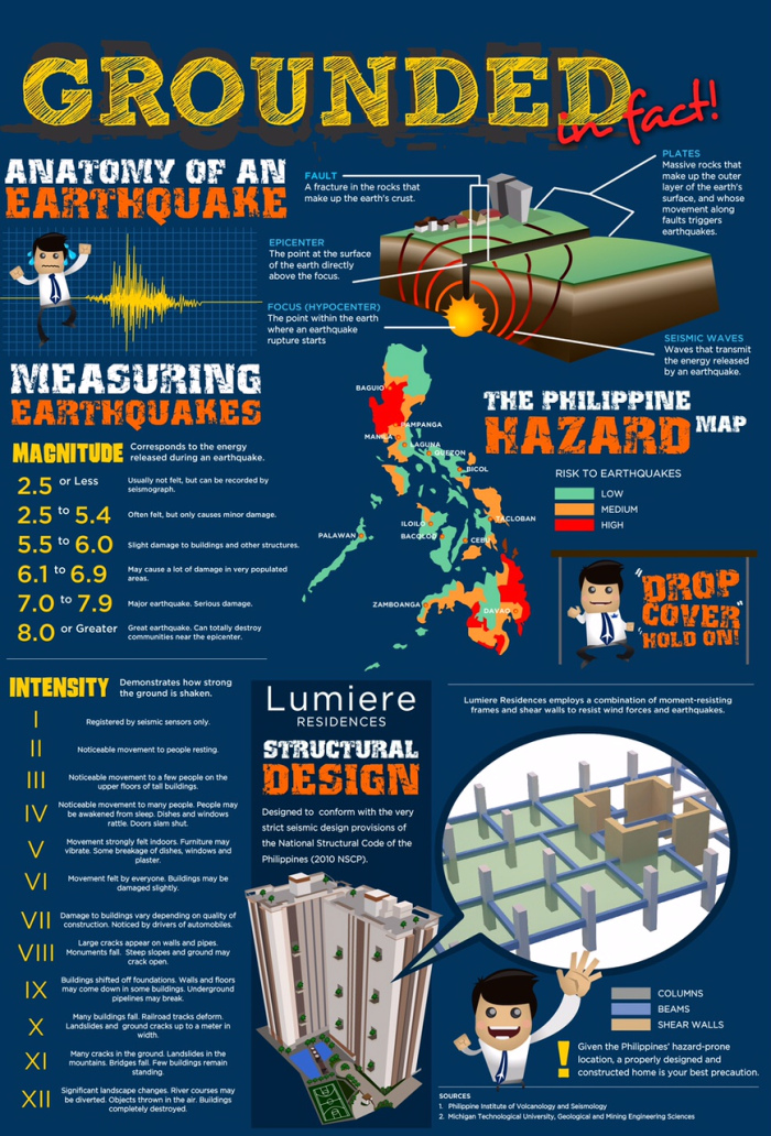 7 Things About Earthquakes And Your Dmci Homes Community Get Dmci